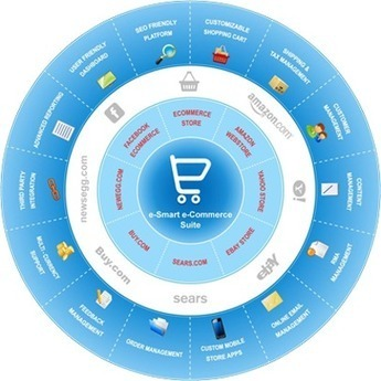 Multi-store eCommerce: One Solution to Expand your eCommerce Business | By Ydeveloper | Ecommerce Highlights | Scoop.it