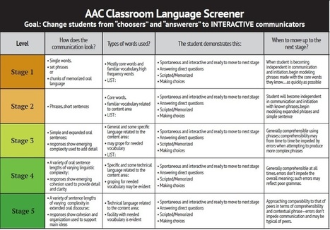 AAC Learning Tools - and a Special Teacher - Help Students Overcome Communication Challenges - AAC and Speech Devices from PRC | AAC: Augmentative and Alternative Communication | Scoop.it