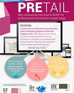 "trendwatching.com's Infographic of the Trend Briefing on ""PRETAIL"" 
