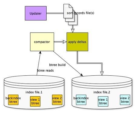 Couchbase View Engine Internals - Couchbase Com