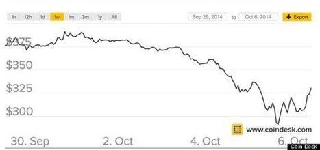 Bitcoin Prices Are Down 73 Percent Since We All Went Crazy Over It - Huffington Post | Peer2Politics | Scoop.it