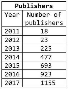 Beall's List of Predatory Publishers 2017 | TELT | Scoop.it