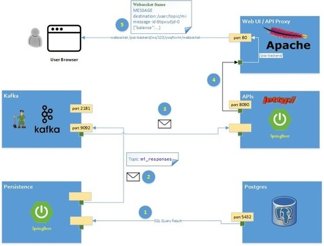 Microservices With AngularJS, Spring Boot, and Kafka - DZone Integration   EEDSP   Scoop.it
