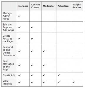 De nouveaux Profils de droits pour les Administrateurs de Pages Facebook | CommunityManager | Scoop.it