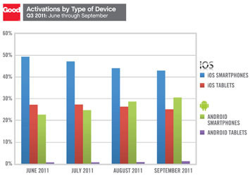 Android Smartphone Adoption Accelerates in the Enterprise: Good Technology | Consumerization of IT | Scoop.it