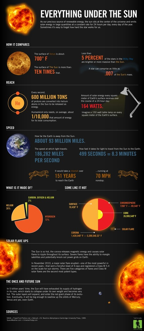 Fascinating Facts About the Sun | Infographics | Scoop.it