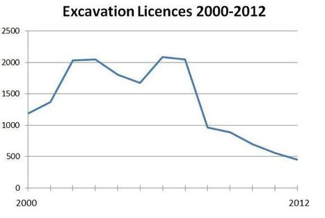 Excavation Licenses indicate continued reduction in archaeological and construction activity in 2012 | The Charles Mount Blog | Archaeology News | Scoop.it