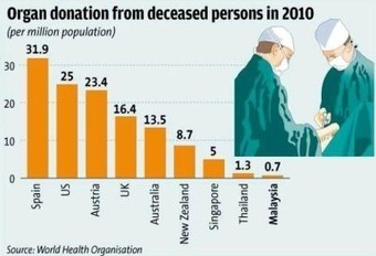Organ donation: Opt-in vs Opt-out - Nation | The Star Online | Organ Donation & Transplant Matters Resources | Scoop.it