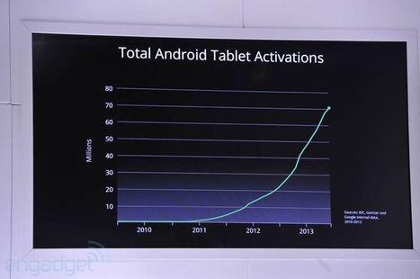 @IDC : le volume des tablettes bientôt devant celui des ordinateurs - Génération NT | Contrôle de gestion & Système d'Information | Scoop.it