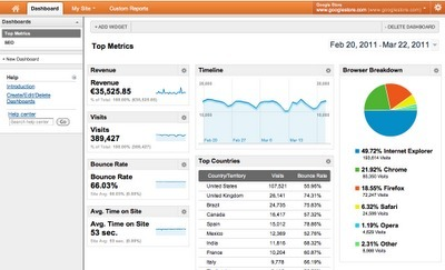 Google Analytics Pr 233 Sentation Du Nouve
