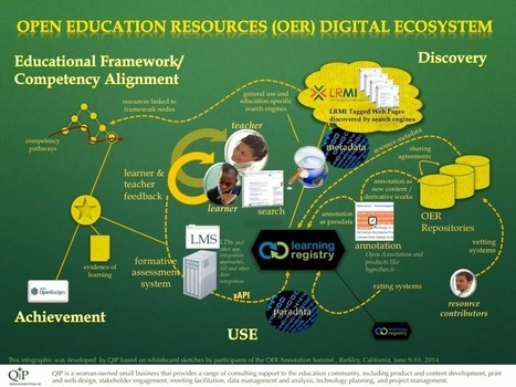 Jim Goodell: Open Education Resources (OER) Digital Ecosystem | Ict4champions | Scoop.it