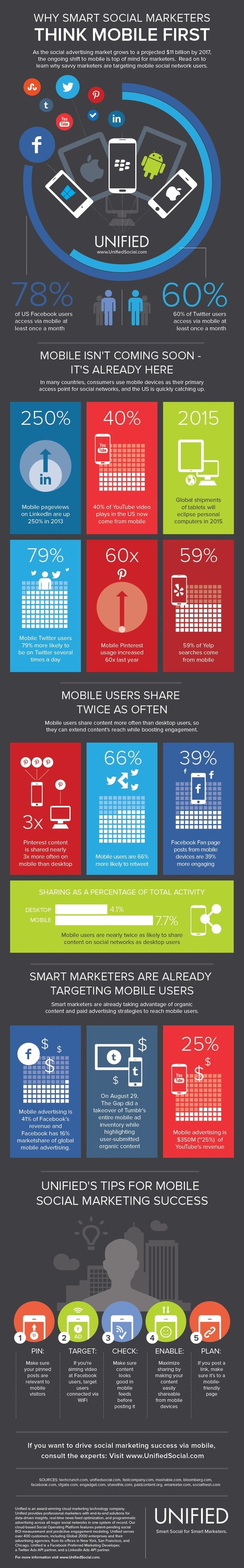 Why Smart Social Marketers Think Mobile First [INFOGRAPHIC] - AllTwitter | Social Media Marketing | Scoop.it
