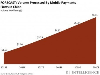 THE MOBILE PAYMENTS IN CHINA REPORT: What the US can learn from China's enormous success in mobile payments | Payments 2.0 | Scoop.it
