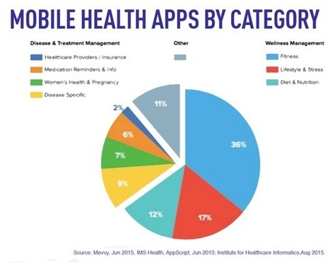 Mobile Is Personal: Why Mobile Is Essential for Patient-Focused Care | Medical Tourism News | Scoop.it