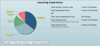 Larnaca Declaration on Learning Design | e-learning y aprendizaje para toda la vida | Scoop.it
