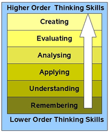 Blooms Taxonomy | New Librarianship | Scoop.it