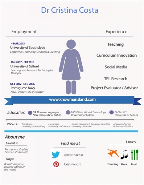 Me as an infographic! Christina's Bio Illustrates It. | People Data, Infographics & Sweet Stats | Scoop.it