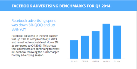 Spending On Facebook Advertising Soared 83% YOY In Q1, Nanigans Report Shows | Digital-News on Scoop.it today | Scoop.it