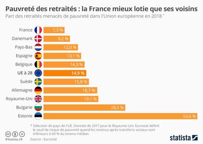 Pauvreté des retraités : la France mieux lotie que ses voisins | Statista