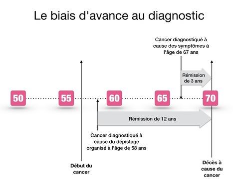 Comment l'INCa prend les MG pour des cons | Jeunes Médecins et Médecine Générale | Scoop.it