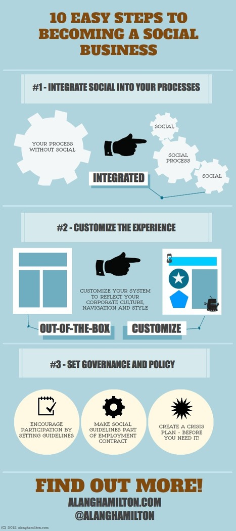 10 Easy Steps to Social Business, Steps 1-3 Infographic and roundup   Social Enterprise Today   Social Human Business   Scoop.it