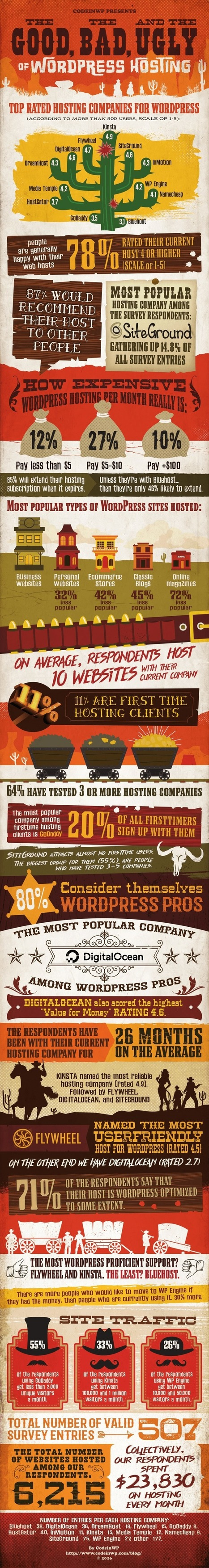 The Good, Bad & Ugly of WordPress Hosting Companies [Infographic] | Daily Infographic | Planning | Scoop.it