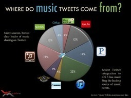 Twitter misses the boat' for music discovery | Social Music Revolution | Scoop.it