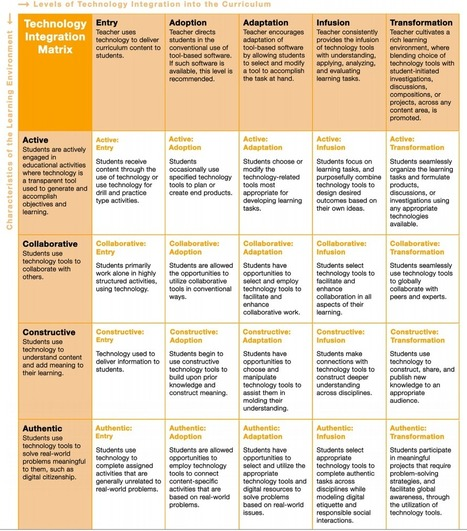 A Great New Technology Integration Matrix for Teachers ~ Educational Technology and Mobile Learning | Technology for Kids in the Classroom | Scoop.it