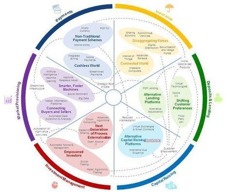 5 ways technology is transforming finance | n2euro | Scoop.it