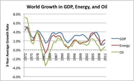 Ten reasons why high oil prices are a problem | Sustainable Energy | Scoop.it