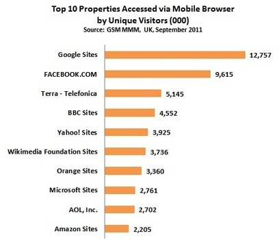 Google Sites Top Mobile Browser Property in UK | Which Eportfolio system should I choose? | Scoop.it