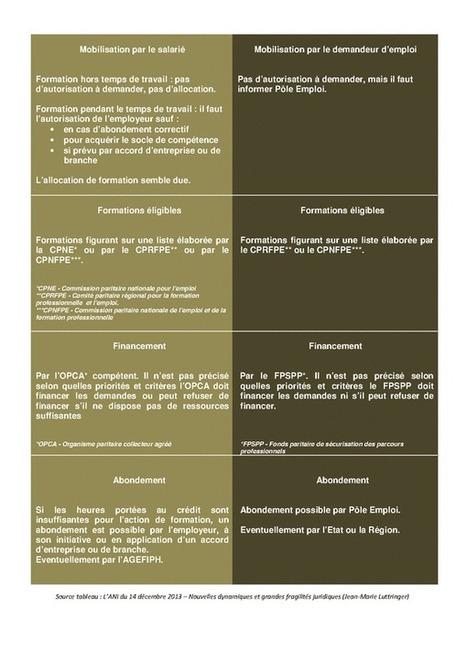 Formations éligibles au CPF - Liste des formations | le marché de la formation professionnelle | Scoop.it