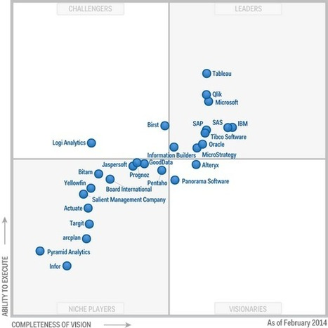 Magic Quadrant for Business Intelligence and Analytics Platforms | Affiliate tools page | Scoop.it
