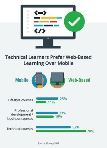 5 learning and development trends to watch out for in 2017 | E-learning News and Notes | Scoop.it