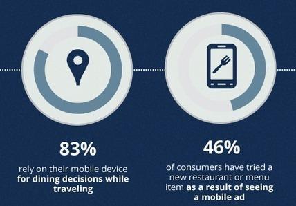 El 98% de los clientes que han pagado en un restaurante con un móvil lo volverían a hacer | Diego Coquillat | Seo, Social Media Marketing | Scoop.it