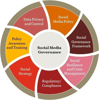 The future of Social Media and the need for trust   Social Media Today   Viral Classified News   Scoop.it