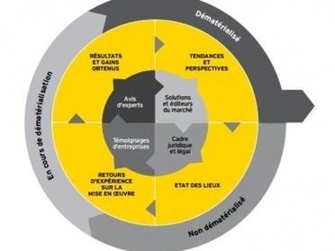 Dématérialisation, un levier d'efficacité pour 82% des DAF | Les systèmes d'information de santé | Scoop.it