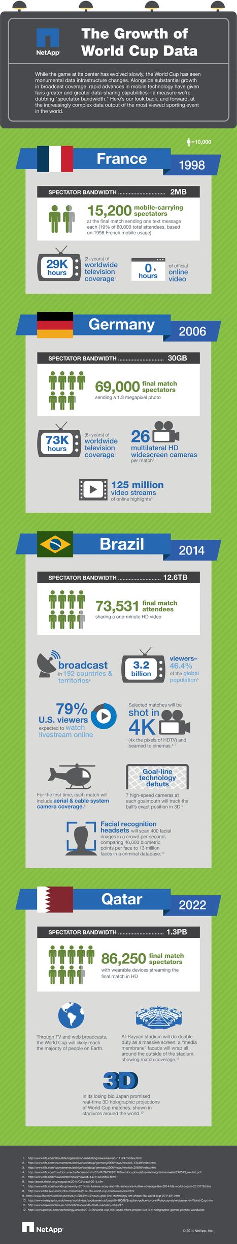 El aumento de consumo de datos en los mundiales de fútbol #infografia #infographic #marketing | Seo, Social Media Marketing | Scoop.it