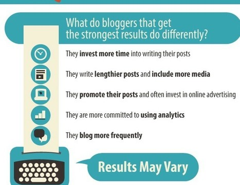 Which Blogging Tactics Produce the Strongest Results? [New Survey Data] | World's Best Infographics | Scoop.it