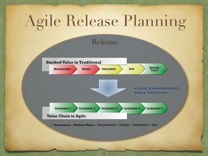 Agile Helpline!: Agile Release Planning | Agile