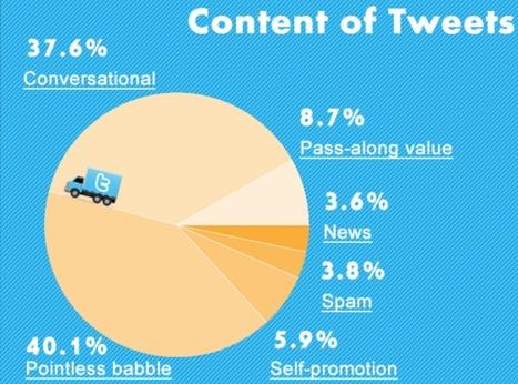 Faut-il absolument être présent sur les médias sociaux? | Médias & réseaux sociaux | Scoop.it
