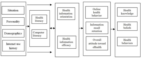 The Associations Among Individual Factors, eHealth Literacy, and Health-Promoting Lifestyles Among College Students | Salud Publica | Scoop.it