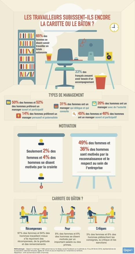 #Emploi : Comment les français aiment-ils être managés ? | RH nouveaux paradigmes | Scoop.it