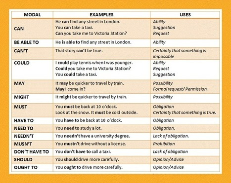 Modal Verbs Definition With Meaning And Example