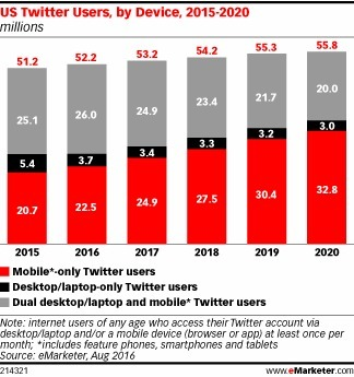 Twitter's US Audience Gets More Mobile - eMarketer | Mobile Customer Experience Management | Scoop.it