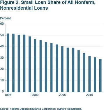 Why Small Business Lending Isn't What It Used to Be :: Ann Marie Wiersch and Scott Shane :: Economic Commentary :: 08.14.13 :: Federal Reserve Bank of Cleveland | Micro-business | Scoop.it