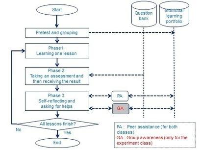 Effects of Group Awareness and Self-Regulation Level on Online Learning Behaviors | Aprendizaje en línea | Scoop.it