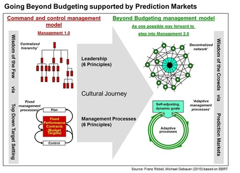 Wisdom of Crowds to Empower Beyond Budgeting | Management Innovation eXchange | Strategic planning & Budgeting | Scoop.it