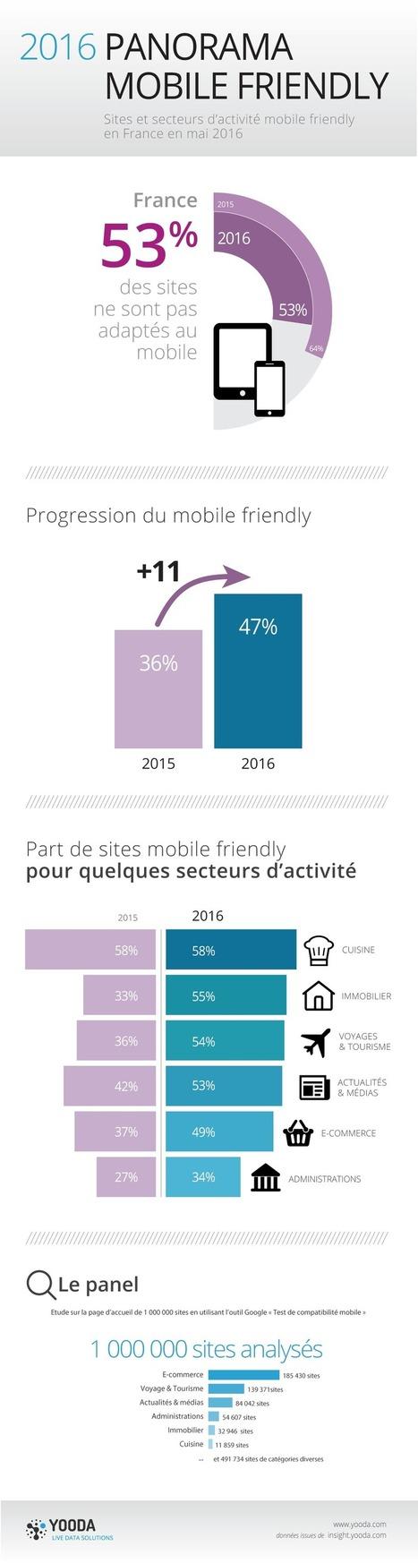 [étude] 53% des sites français toujours inadaptés au mobile   creation de sites web   Scoop.it