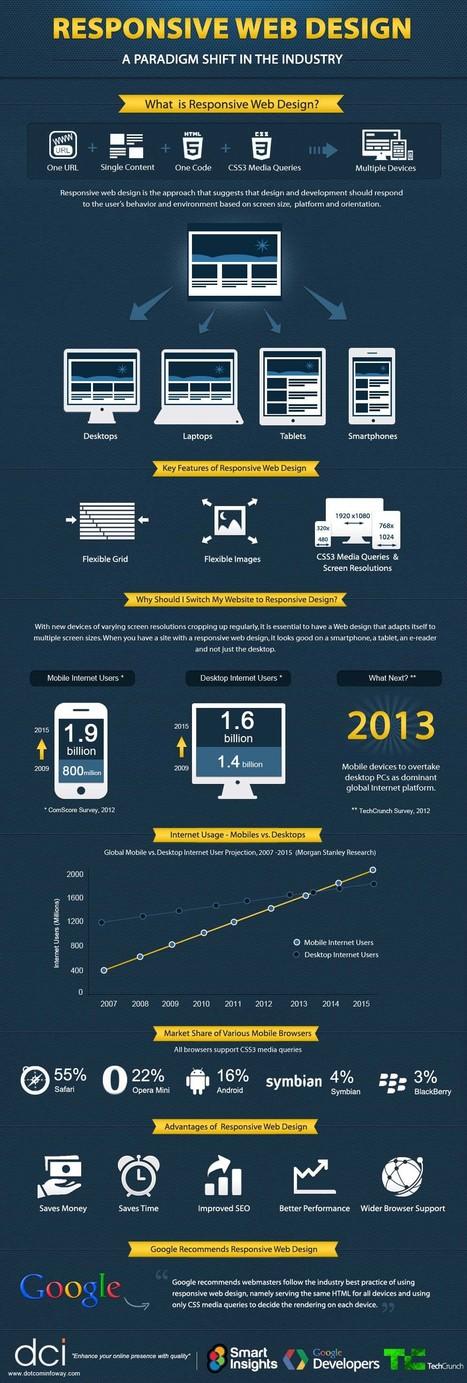 Infographic: Responsive Web Design | HTML5 CSS3 | Scoop.it